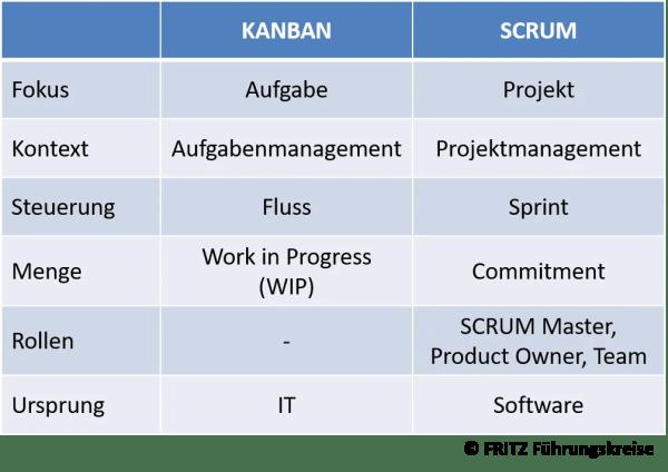 FRITZ - Kanban vs SCRUM im Vergleich