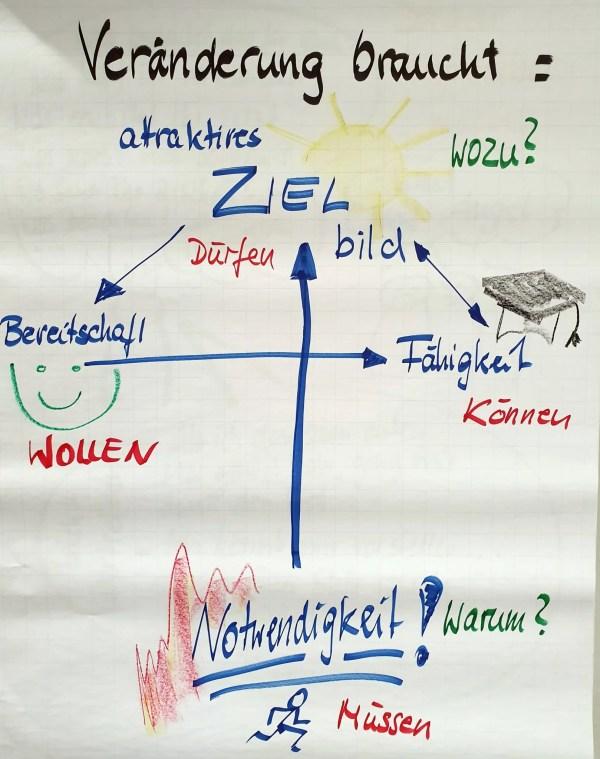 FRITZ - Change Leadership