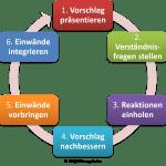 FRITZ - Integrative Entscheidungsfindung
