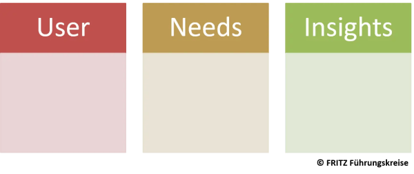 FRITZ - Design Thinking Prozess - Need Finding