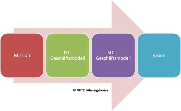 FRITZ Agile Strategieentwicklung