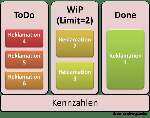 FRITZ Agiles Qualitätsmanagement KANBAN 3