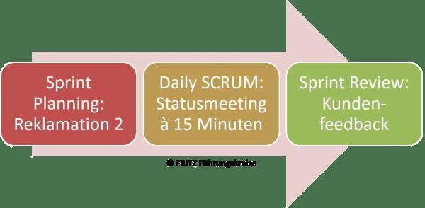 FRITZ Agiles Qualitätsmanagement SCRUM Prozess