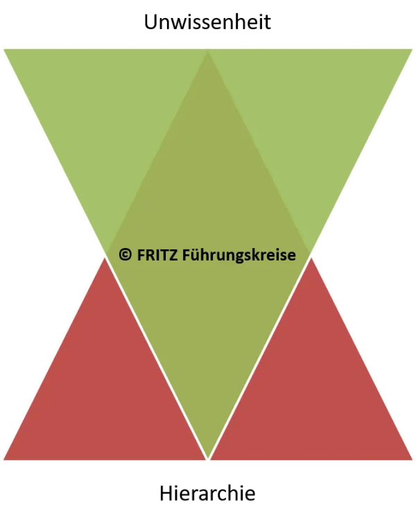 FRITZ - Führungskräfte Feedback