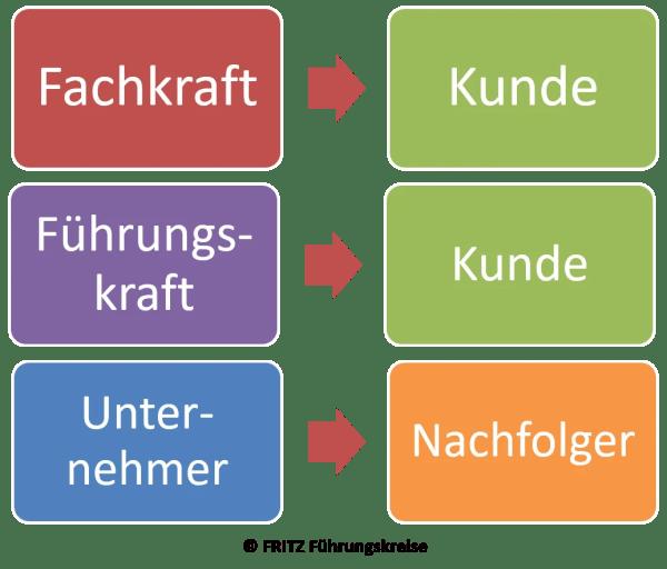 FRITZ - Was ist eine Führungskraft?