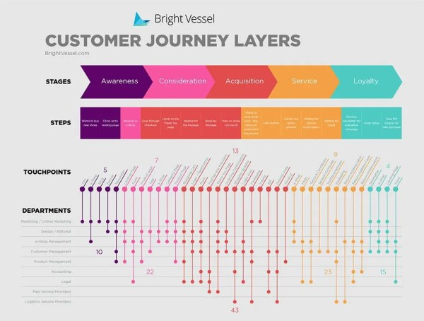 FRITZ - Customer Journey