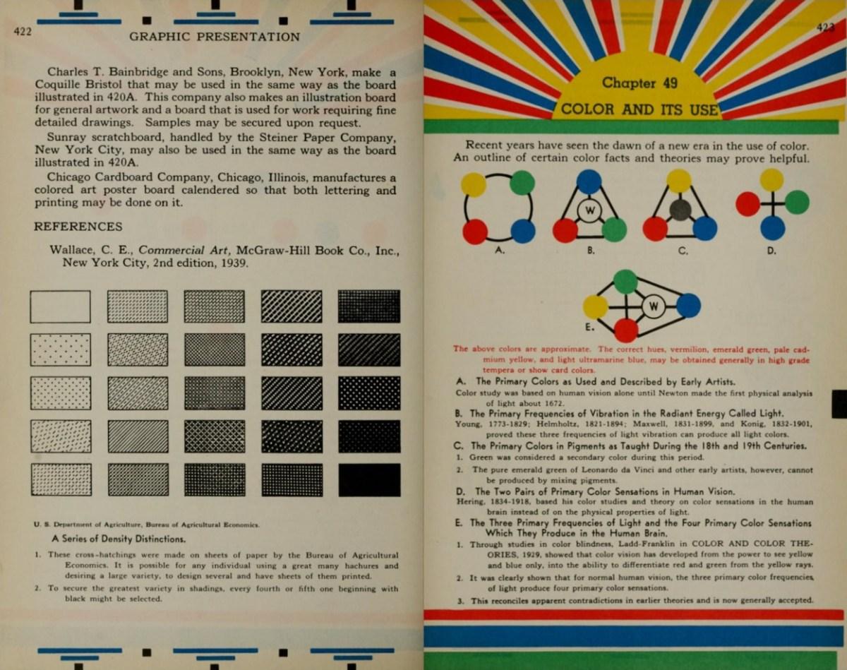 """da """"Graphic Presentation"""", di Willard Cope Brinton, Brinton Associates 1939"""