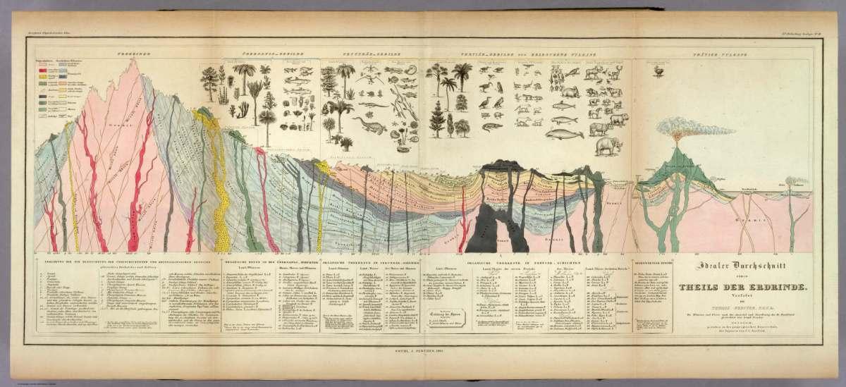 Idealer Durchschnitt eines Theils Der Erdrinde, 1841 (si tratta di una mappa geologica ideale in sezione) autore: Heinrich Berghaus editore: Gotha