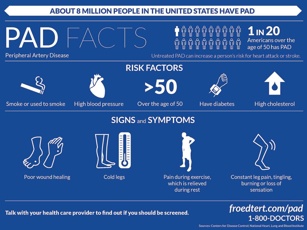 Peripheral Artery Disease Facts