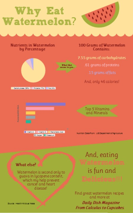 Why Eat Watermelon?