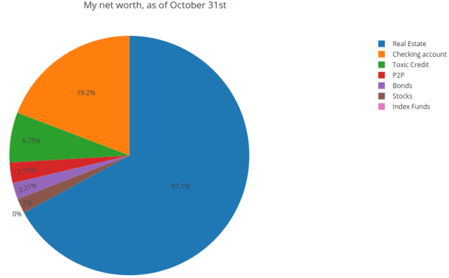 net worth and asset distribution