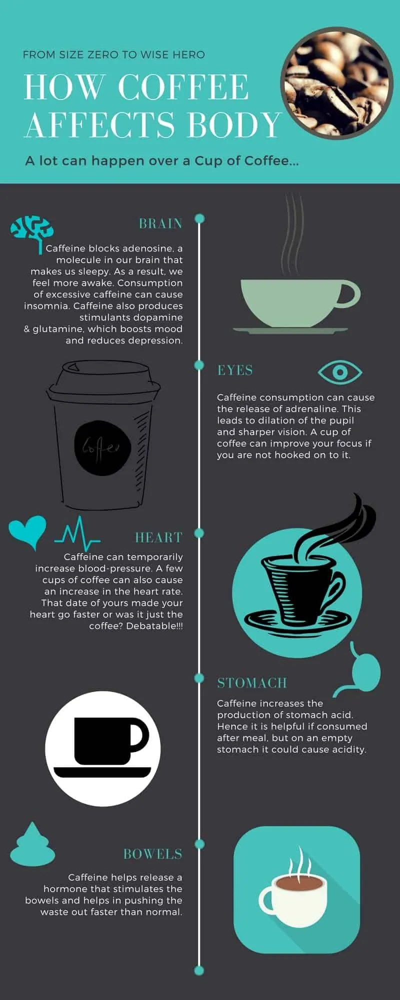 Infographics explaining effects of coffee.