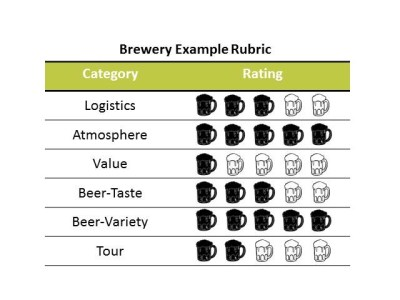 Brewery tour grading rubric