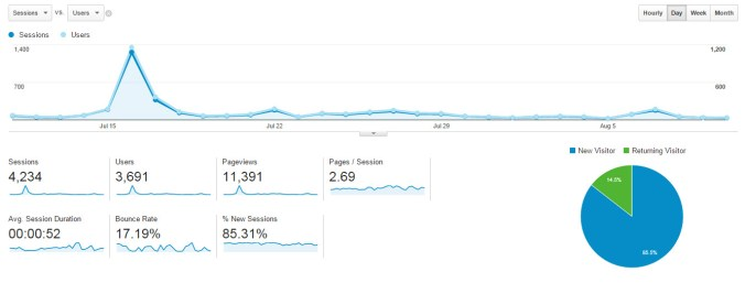 fttb - july pageviews