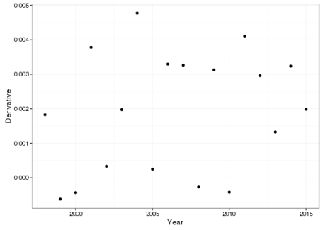 Dotplot showing the minimum first derivative over 10,000 posterior simulations from the fitted additive model