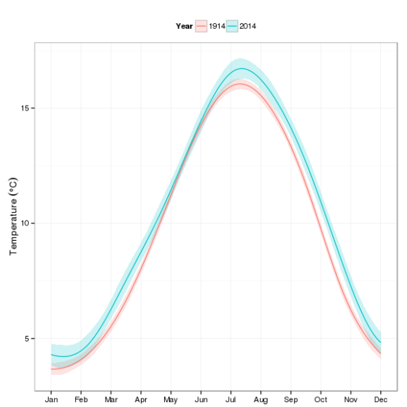 Predicted monthly temperature for 1914 and 2014