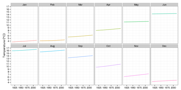 Predicted trends in monthly temperature, 1914–2014.
