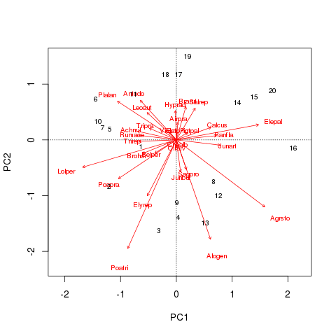 PCA biplot of the Dutch Dune Meadows data