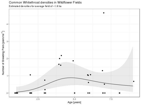 The fitted GAM for the common whitethroat data, showing the estimated number of breeding pairs per hectare with a 95% pointwise confidence interval. The points are the observed densities of breeding pairs.