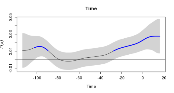 First derivative of fitted trend spline from the additive model with AR(2) errors