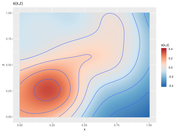 The default way a 2D smoother is plotted using draw().