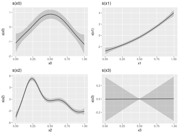 The result of draw(mod) is a plot of each of the four smooth functions in the mod GAM.