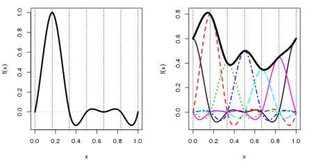 Cyclic cubic spline basis functions