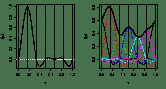 Cyclic cubic spline basis functions