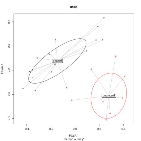 An alternate plot produced by plot.betadisper() showing 1 standard deviation ellipses about the group medians.