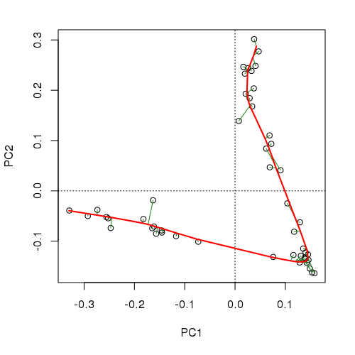 Principal curve fitted to the Abernethy Forest data set.