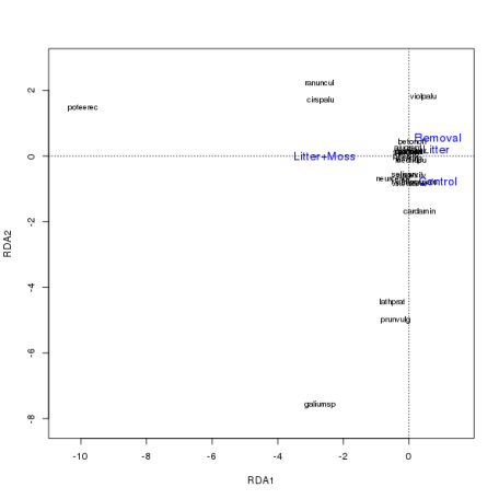 Figure 1: RDA biplot showing species scores and treatment centroids.