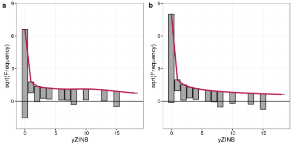 Hanging rootograms for Poisson GLM (a) and zero-inflated negative binomial model (b) fits to the simulated zero-inflated negative binomial count data