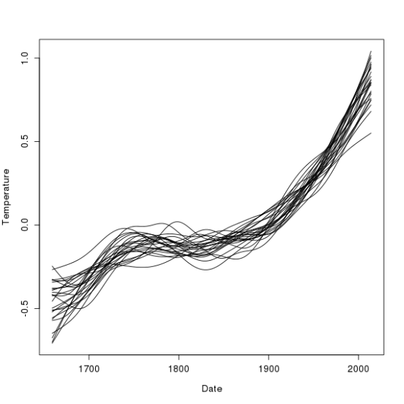 Posterior simulations for the trend spline of the additive model fitted to the CET time series