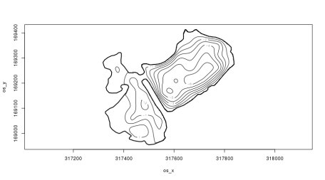 Contour plot of the fitted sop-film spline produced using plot.gam() with scheme = 2.