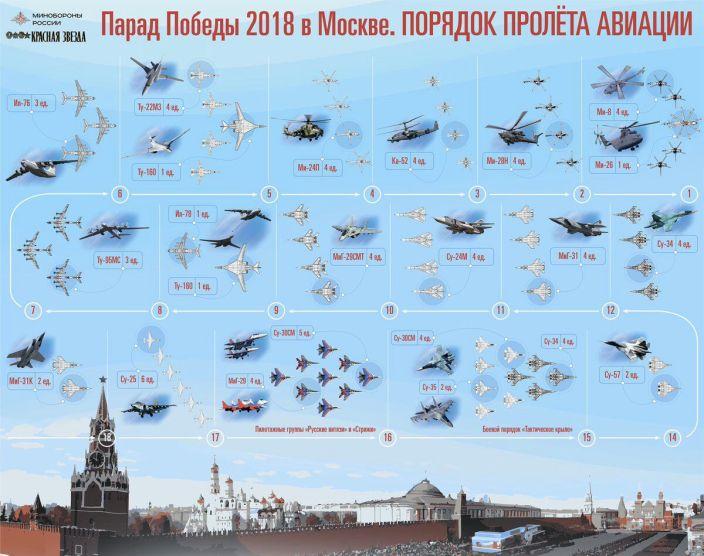 Victory Parade 2018 Flypast