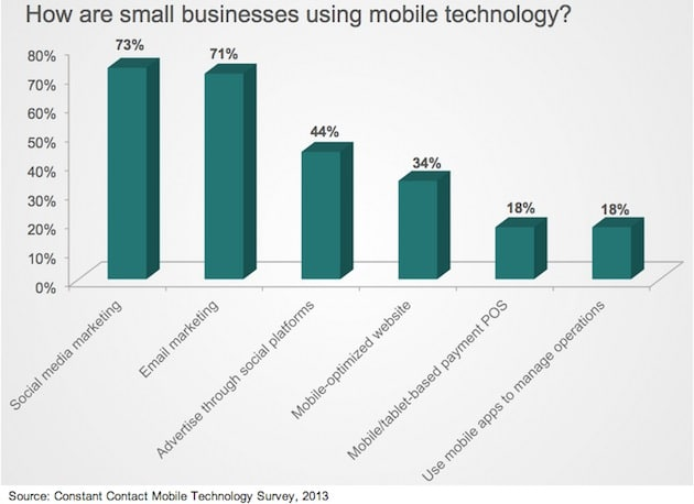 mobile-small-business-usage-contant-contact-2013