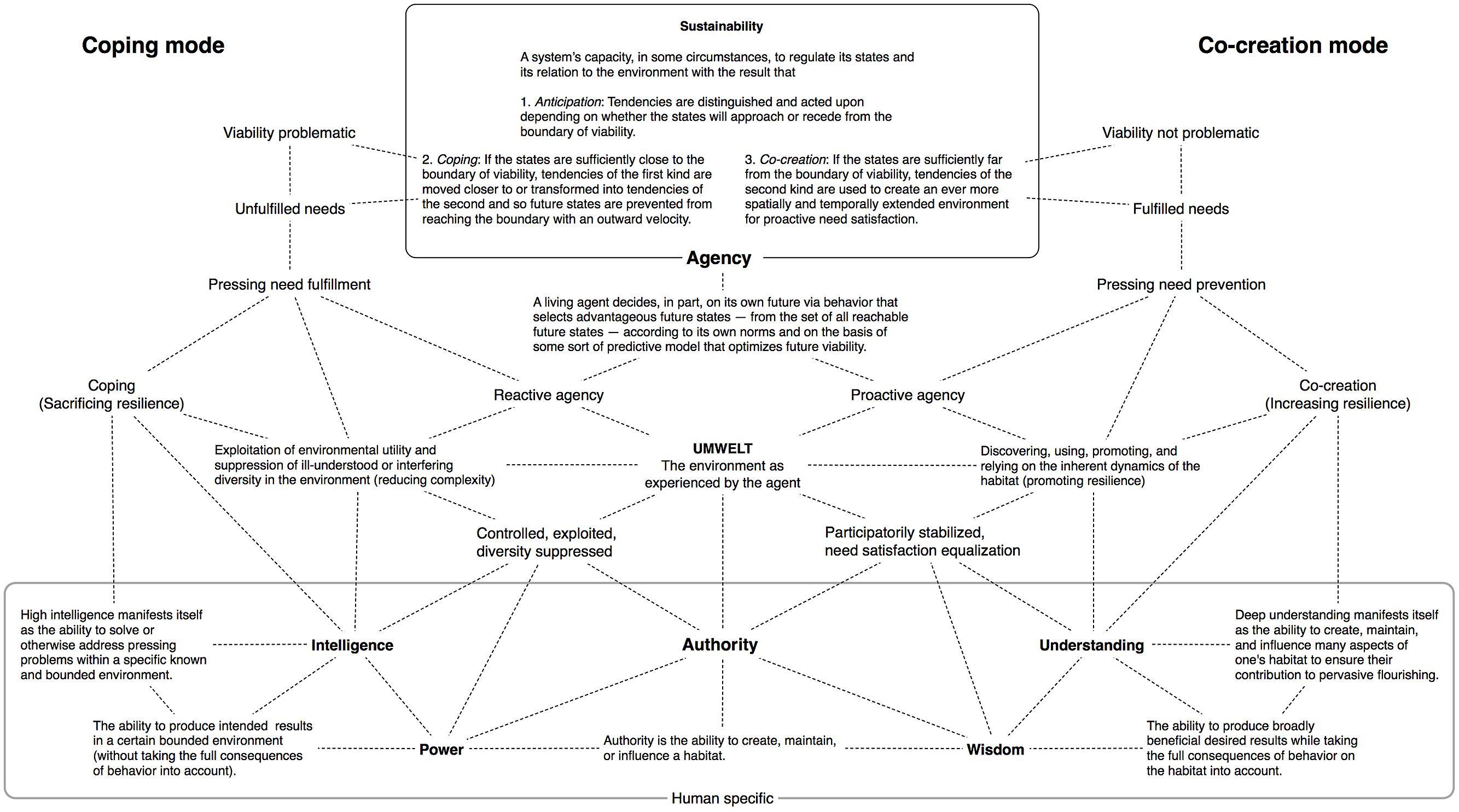 Common Core Beliefs Worksheet