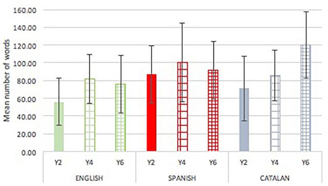 Frontiers  The Impact of Orthography on Text Production in Three