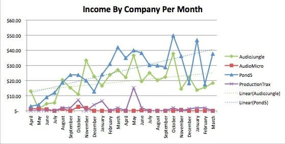 Figure 4: Income by Company per Month