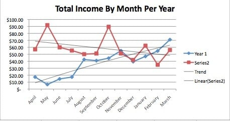 Figure 6 - Total Income By Month Per Year (2 years)