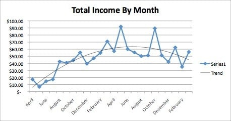 Figure 7 - Total Income By Month