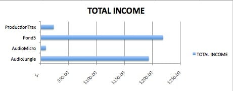 Bar graph of total income earned broken up by company