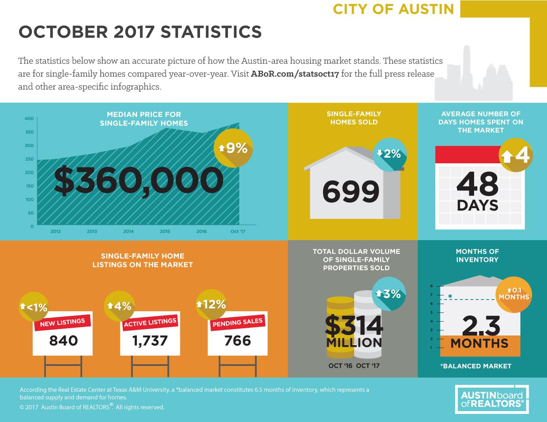 Austin Real-Estate Housing Market Forecast 2018
