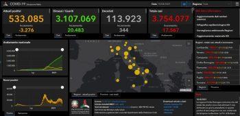 Covid, oltre 17mila nuovi casi e 344 morti.