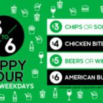 DEAL: Burger Project – $3 Chips, $3 Soft Serve, $4 Chicken Bites, $5 Beer or Wine, $6 American Burger (3-6pm Weekdays)