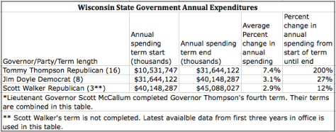 Sources: Wisconsin Blue Book 2013-4, Page 817 Wisconsin State Revenues and Expenses - Total All funds, All Expenditures. Also 2014 Wisconsin Annual Financial Fiscal Report 2014. Exhibit A2 on Page 19, Total Expenditures.http://www.doa.state.wi.us/Divisions/Budget-and-Finance/Financial-Reporting/Annual-Fiscal-Reports