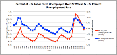 Source:Bureau Labor Statistics, Labor Force Statistics from the Current Population Survey, Unemployment Rate, Seasonally adjusted, 16 years and over (Annualized).
