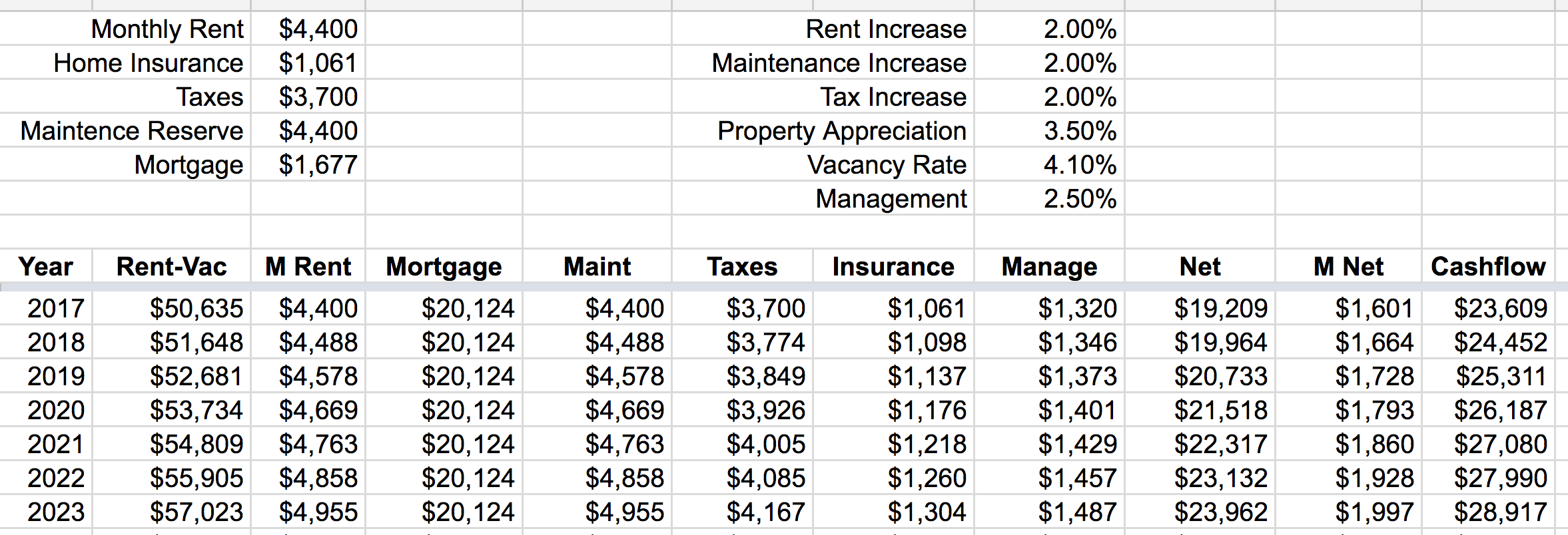 The Finances Of Our City Rental And Country Homestead