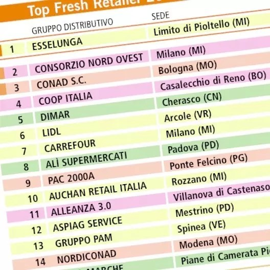 Top Fresh Retailer 2017 hp