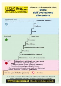 scala dell'evoluzione alimentare